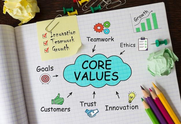 Notebook com ferramentas e notas sobre os valores essenciais, conceito