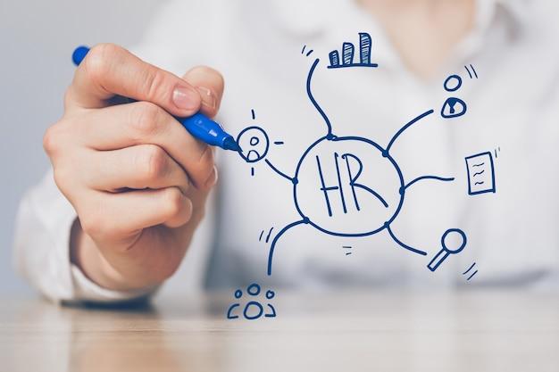 O conceito de recursos humanos e os tipos de sistema de pesquisa, estatísticas e recrutamento de pessoal.