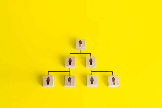 Organograma de blocos da pirâmide hierárquica idealizada da empresa. sistema de conformismo clássico