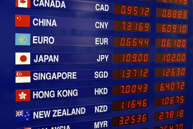 Placa de exposição de câmbio de moeda