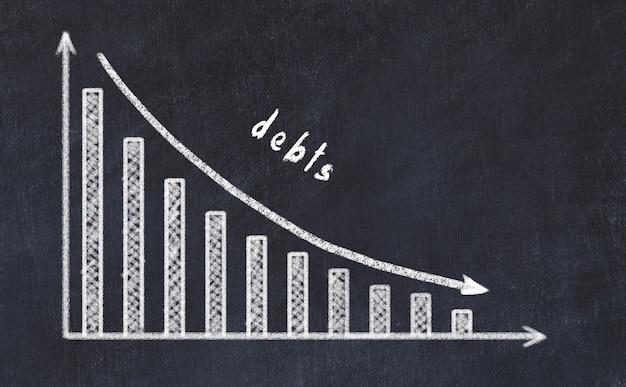 Placa de giz com desenho de diminuir o gráfico de negócios com seta para baixo e dívidas de inscrição