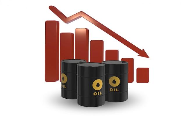 Preços do petróleo decrescentes
