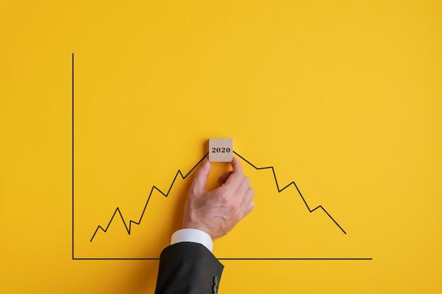Previsão de recessão para 2020