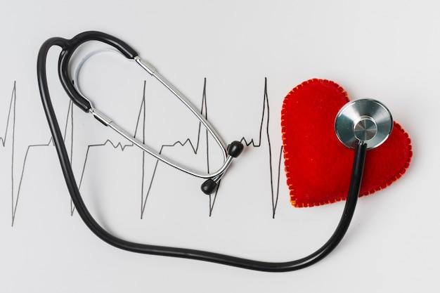 Teste do coração