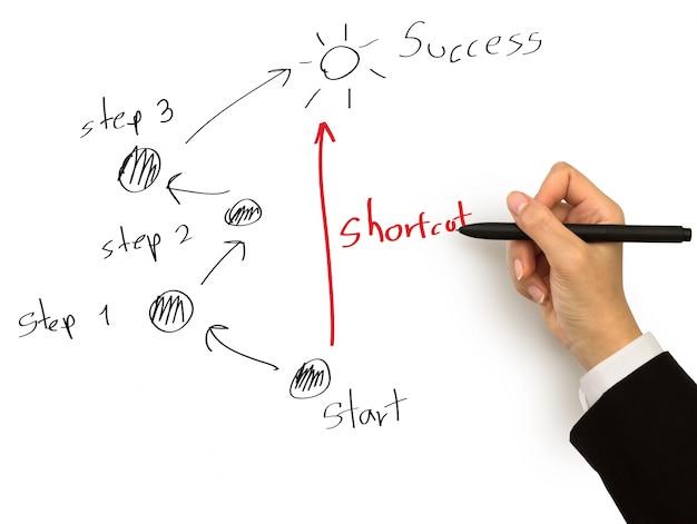 Trabalhador que desenha um diagrama para o sucesso com três etapas