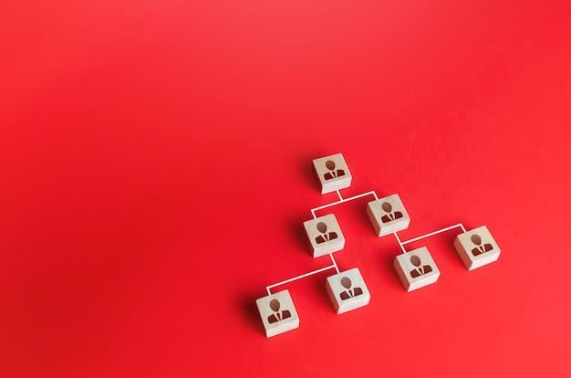 Um sistema hierárquico de funcionários na distribuição de funções e responsabilidades da empresa