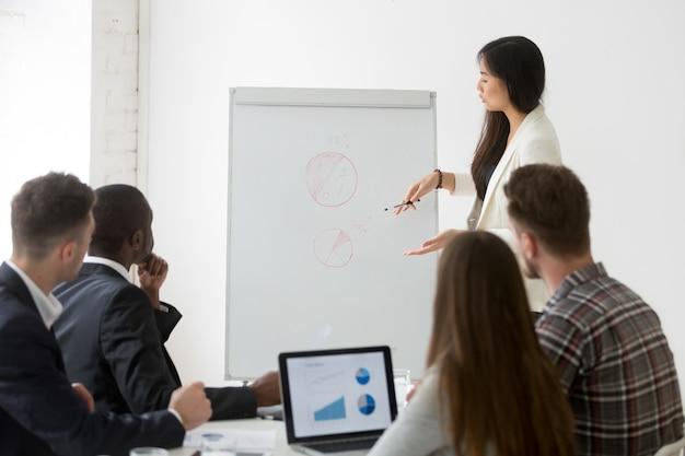 Geschäftsfrau, die darstellung von marketingforschungsergebnissen am geschäftstraining gibt