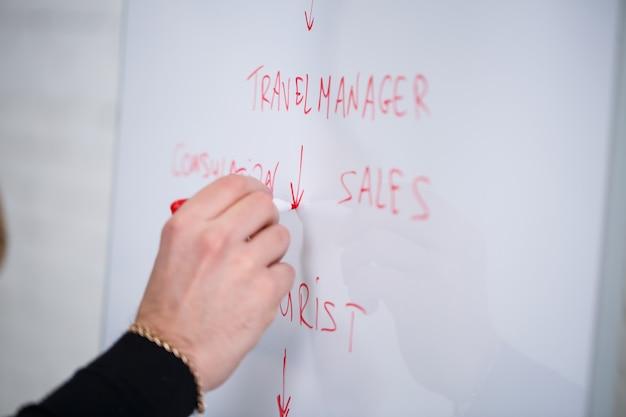 Männlicher sprecher geschäftsmann manager schreibt einen plan zur geschäftsförderung auf eine weiße tafel. stehend in einem schwarzen pullover mit einem marker.
