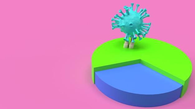 Mehrfarbiges 3d-rendering des virus-kreisdiagramms.