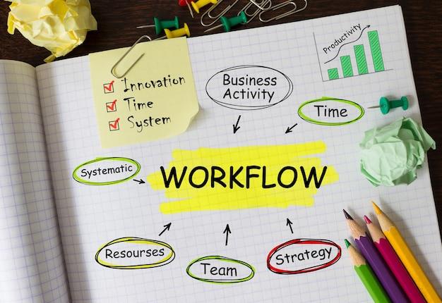 Notizbuch mit aufgaben und hinweisen zum workflow, konzept