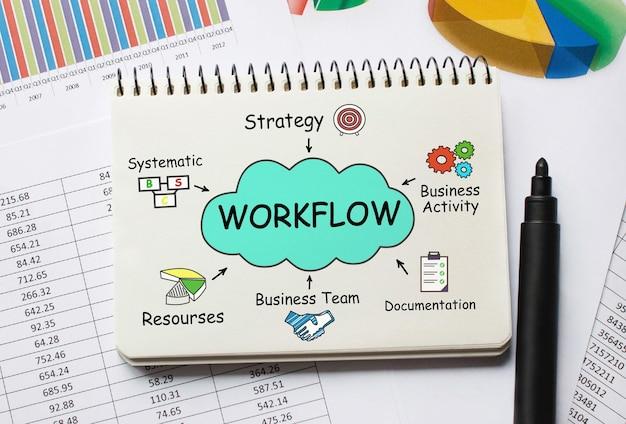 Notizbuch mit aufgaben und hinweisen zum workflow