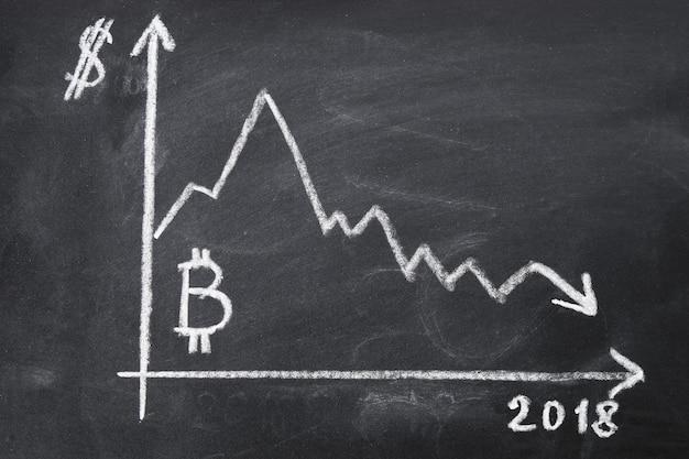 黒板にチョークで2018年のビットコインのコストの低下のグラフ。