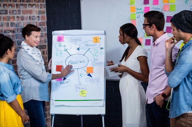 クリエイティブデザイナーのグループとのミーティングをリードするマネージャー
