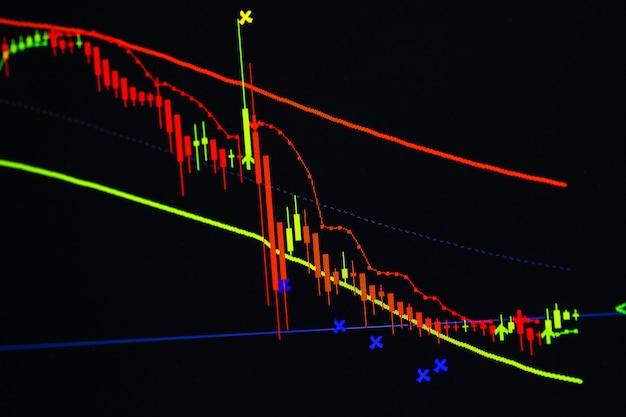 Свечной график с индикатором