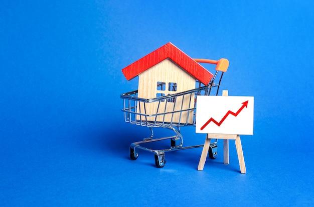 Дом в корзине и мольберт с красной стрелкой вверх. повышение цен на недвижимость