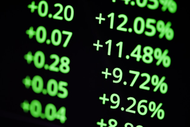 Analysis investment indicator
