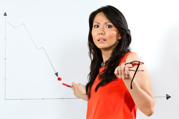 Asian chinese business manager or employee presenting negative economic forecast or statistic or graph on a office whiteboard