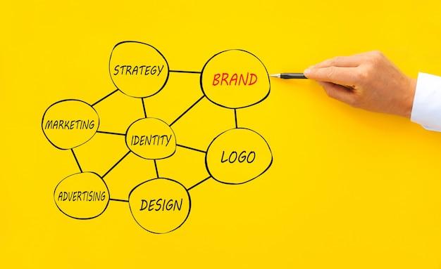 Рука бизнесмена рисовать основные ссылки для brandconcept для брендинга