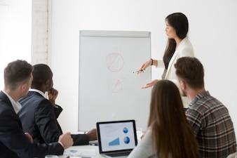 ビジネストレーニングでマーケティング調査結果のプレゼンテーションを行う実業家