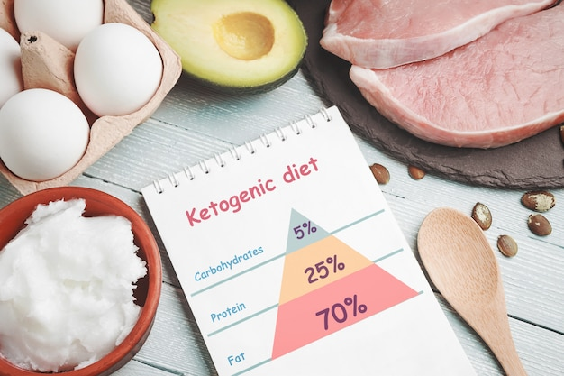 Concept of ketogenic diet. dietary food and notepad with infographic on light table.