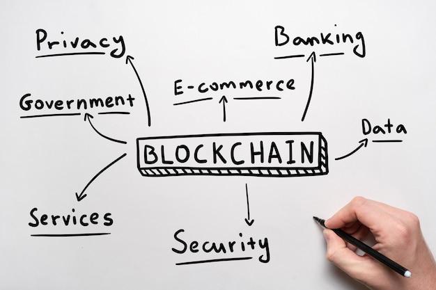 Концепция блокчейн интеллект-карты в рукописном стиле. деловой инструмент.
