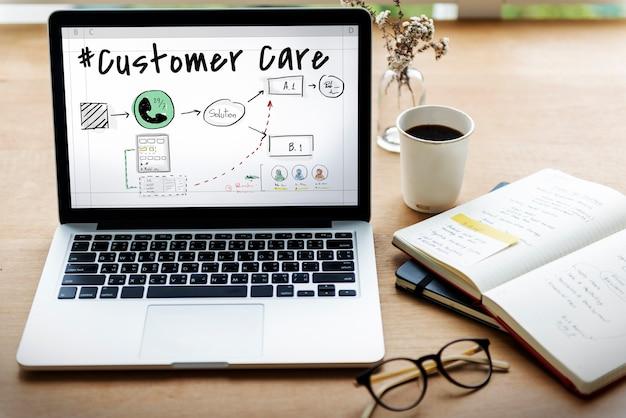 顧客満足サービスケアの問題解決