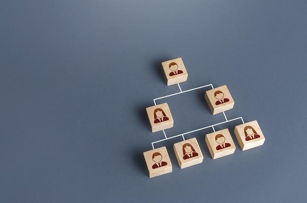 Сотрудники связаны линиями в иерархической системе управление персоналом бизнеса