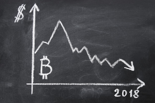 The graph of the drop in the cost of bitcoin for 2018 by chalk on a chalkboard.
