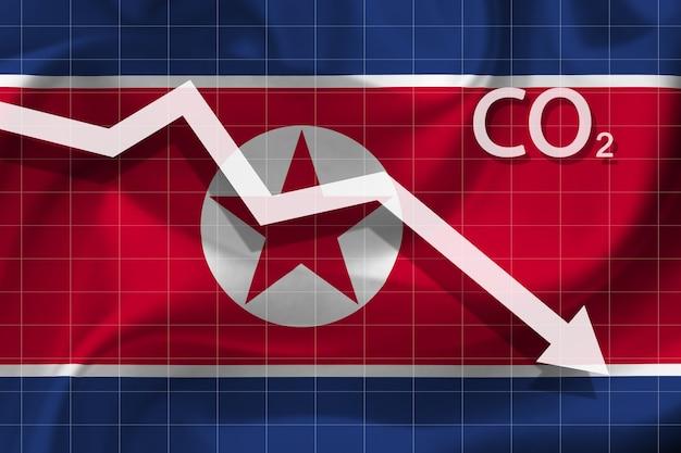 북한의 이산화탄소에 의한 대기 오염 감소율 그래프