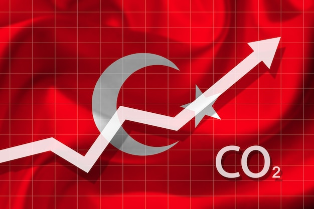 Graph of rising carbon dioxide level in turkey