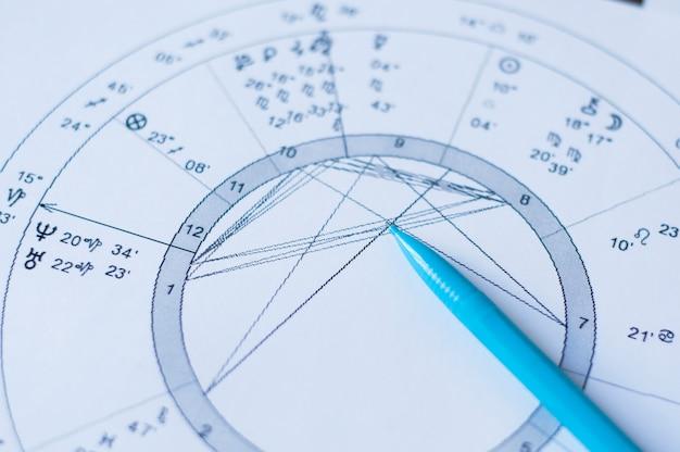 星座図。白書上の占星術のホイールチャート