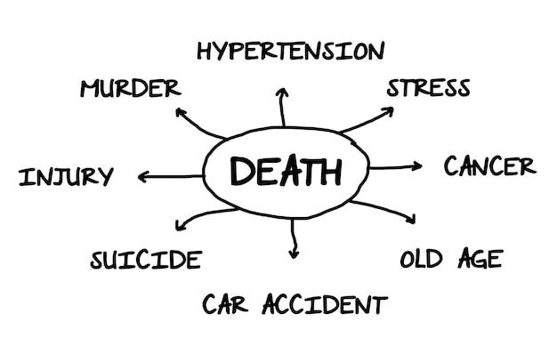 죽음을 일으키는 사람들의 주요 문제의 그림.