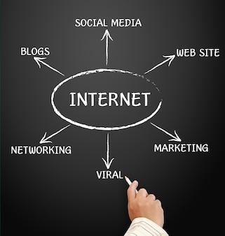 インターネットと他の関連単語、黒板に白いチョークで手書き