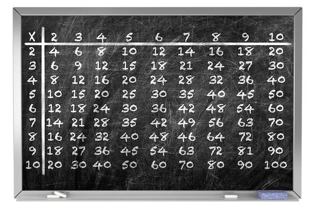 学校の黒板に白いチョークで手書きの掛け算の九九