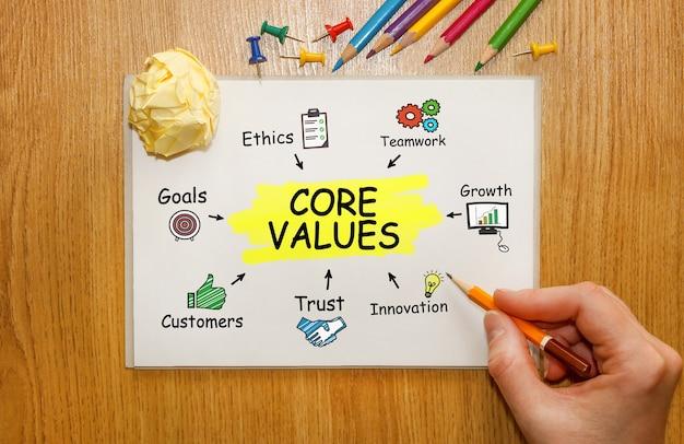 핵심 가치, 개념에 대한 도구 및 메모가있는 노트북