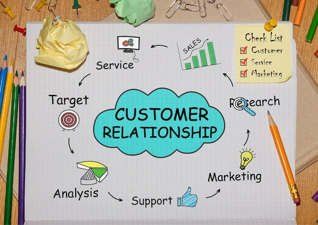 ツールと顧客関係、コンセプトに関するメモを含むノートブック