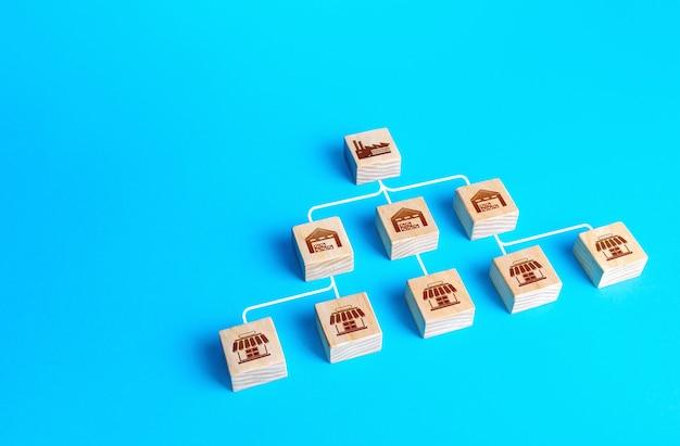 Схема коммуникации сбытовой раздачи продукции от фабрики производителя до складов