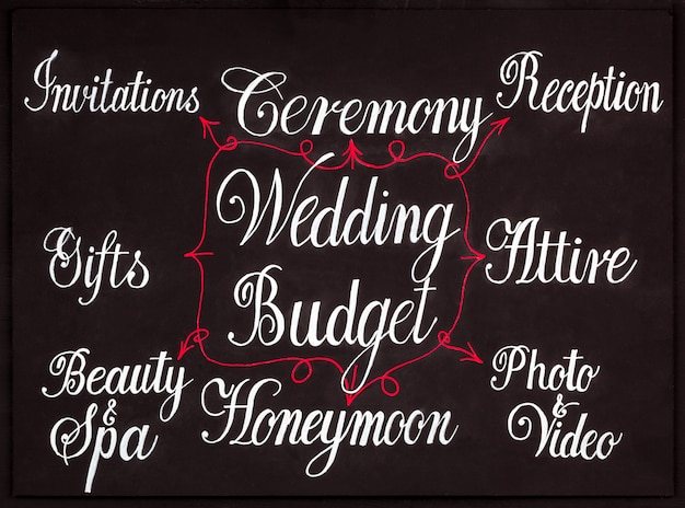 Wedding budget mindmap concept