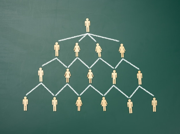Wooden figures on a green chalkboard background, hierarchical organizational structure of management, effective management model in the organization, top view