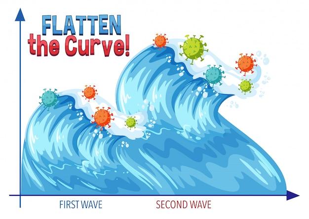 2番目の波形グラフで曲線を平坦化する