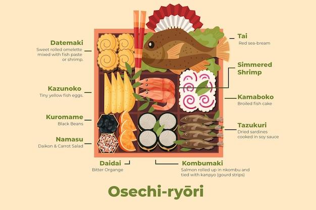2d osechi ryori ingredients