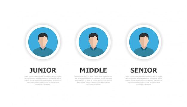 3つの人間のアイコンと下からの碑文。プログラミング専門職の3つのレベル。