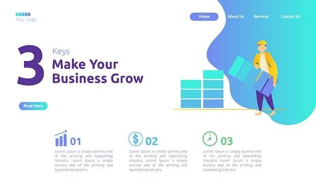 3つのキーのランディングページがビジネスを成長させる