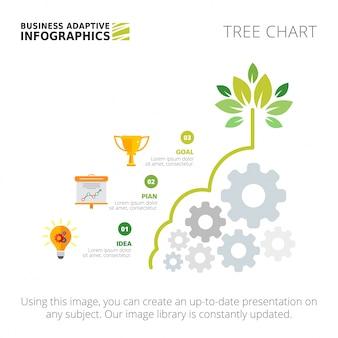 3つのステップテンプレートを持つツリーチャート