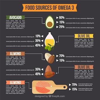 オメガ3インフォグラフィックと食品