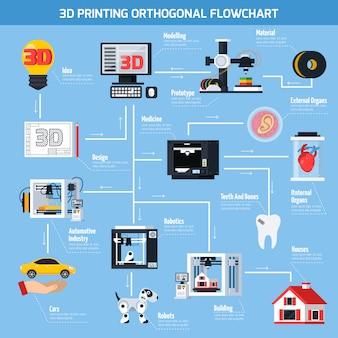 Ортогональная блок-схема 3d печати