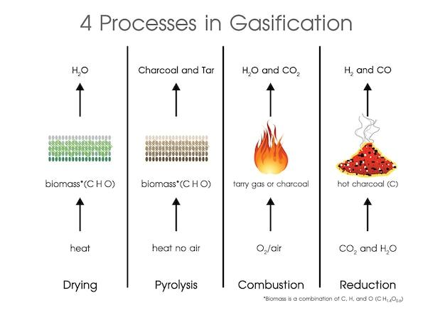 ガス化システムにおける4つのプロセス