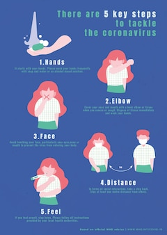 코로나바이러스에 대처하는 5단계 인포그래픽