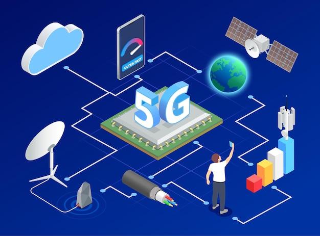 Изометрическая композиция высокоскоростного интернета 5g с видом на блок-схему с облаками и значками земного шара