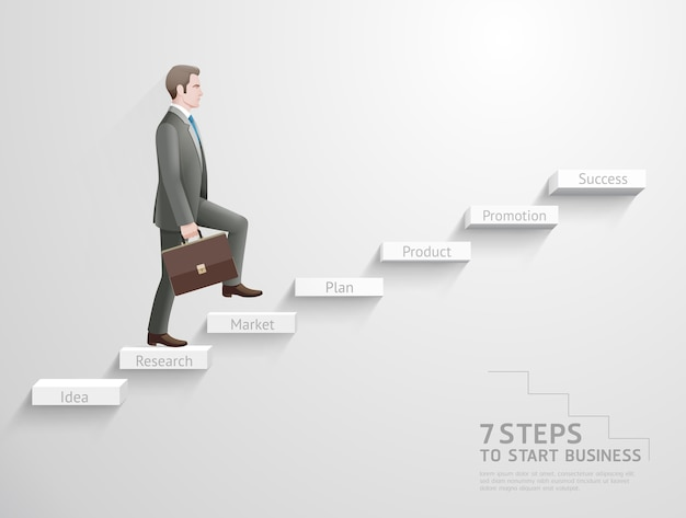 7 steps to start business concept